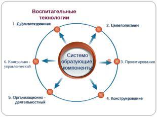 Воспитательные технологии Системо образующие компоненты 2. Целеполагание 1. Д