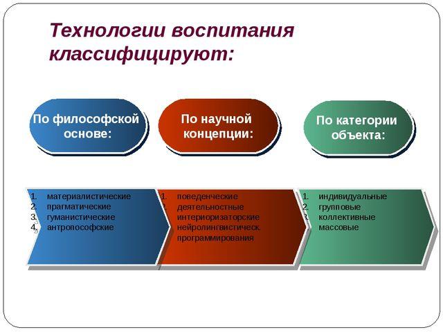 Технологии воспитания классифицируют: индивидуальные групповые коллективные м...
