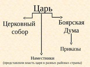 Царь Боярская Дума Приказы Церковный собор Наместники (представляли власть ца