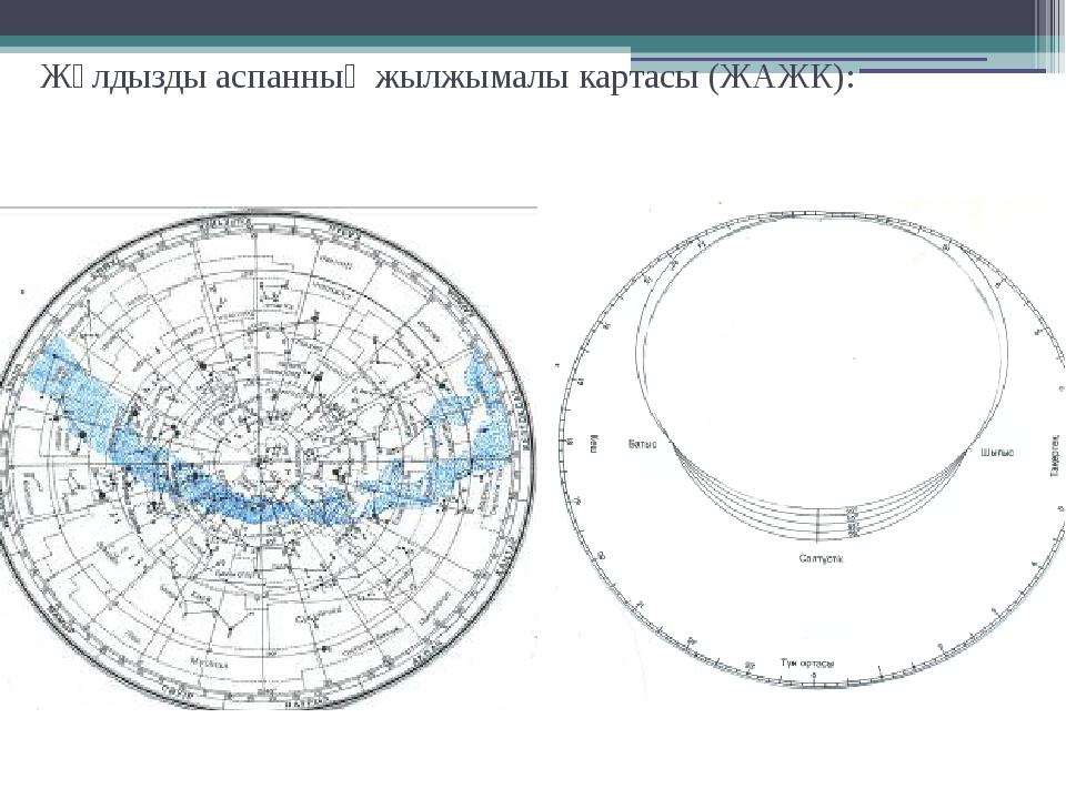 Жұлдызды аспанның жылжымалы картасы (ЖАЖК):