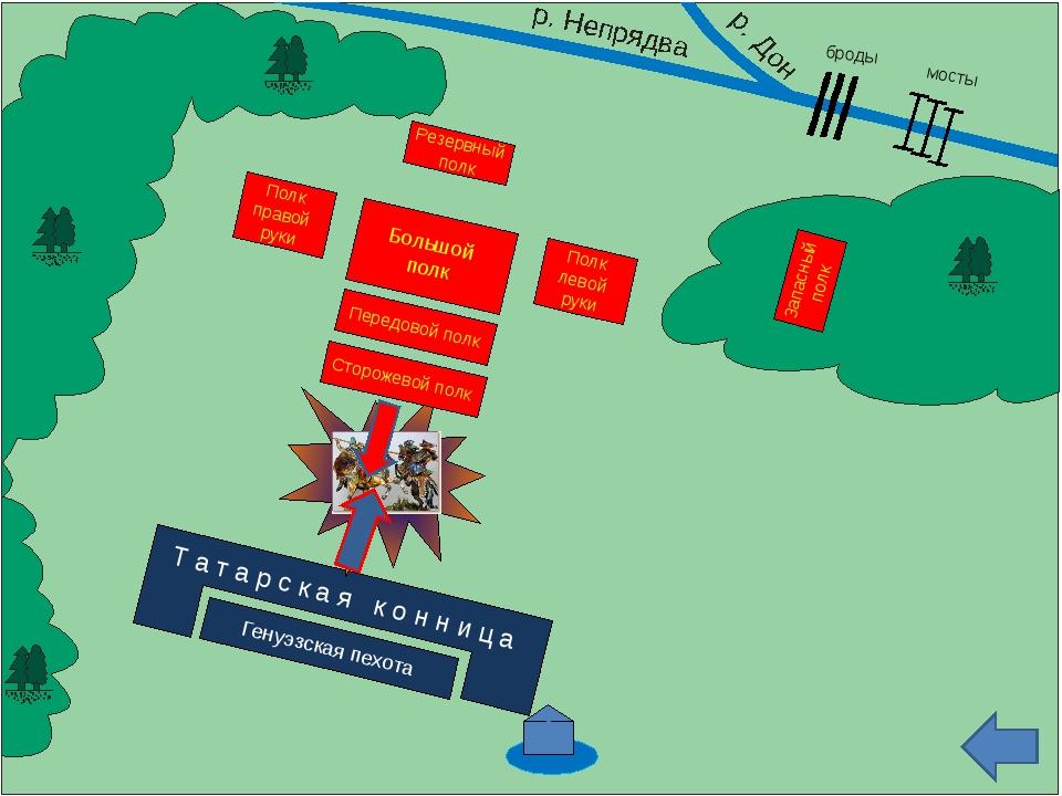 броды мосты Запасный полк Резервный полк Большой полк Полк правой руки Полк л...