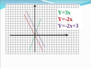 Y=3x Y=-2x Y=-2x+3