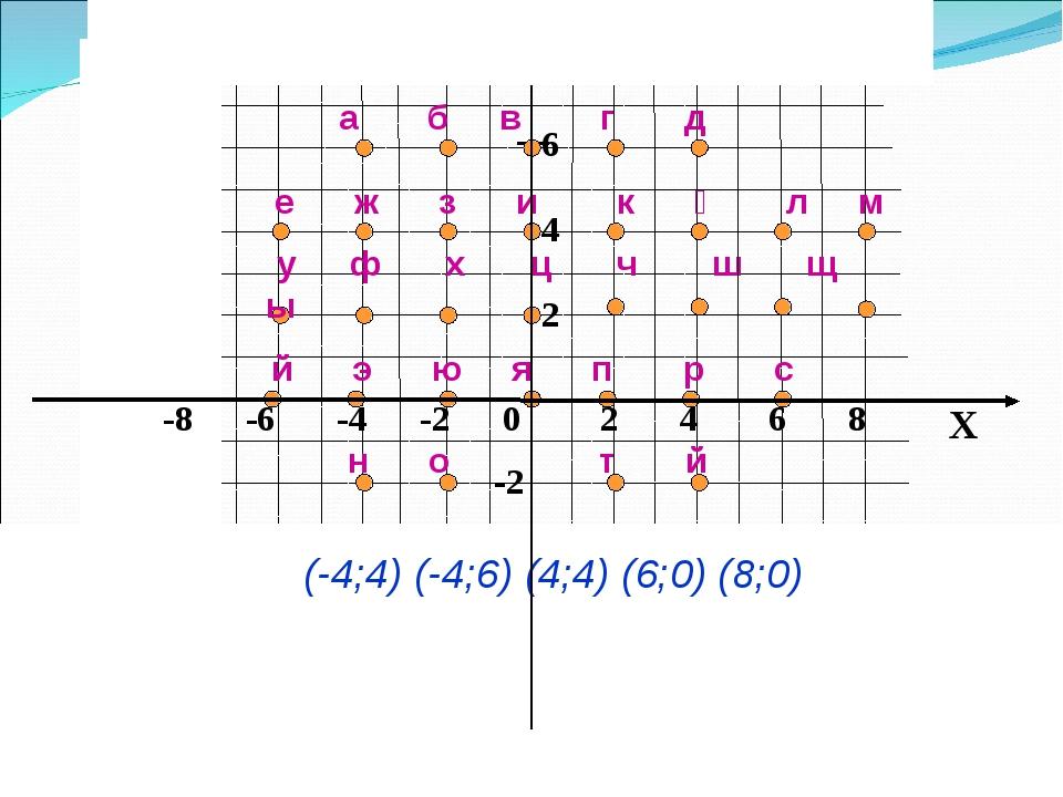 x 8 6 4 2 -2 е ж з и к қ л м а б в г д у ф х ц ч ш щ ы й э ю я п р с н о т й...