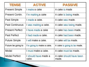 TENSE	ACTIVE 	PASSIVE Present Simple	I make a cake 	A cake is made Present Co