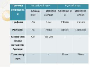 Приемы сокращений Английский язык Русский язык Сокращение Исходное слово Сокр
