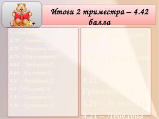 Итоги 2 триместра – 4.42 балла 5 – Парамонов Д. 4.79 – Ланина И. 4.79 – Черед