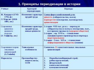 1. Принципы периодизации в истории Учёные Критерий периодизацииПериоды Ж. К