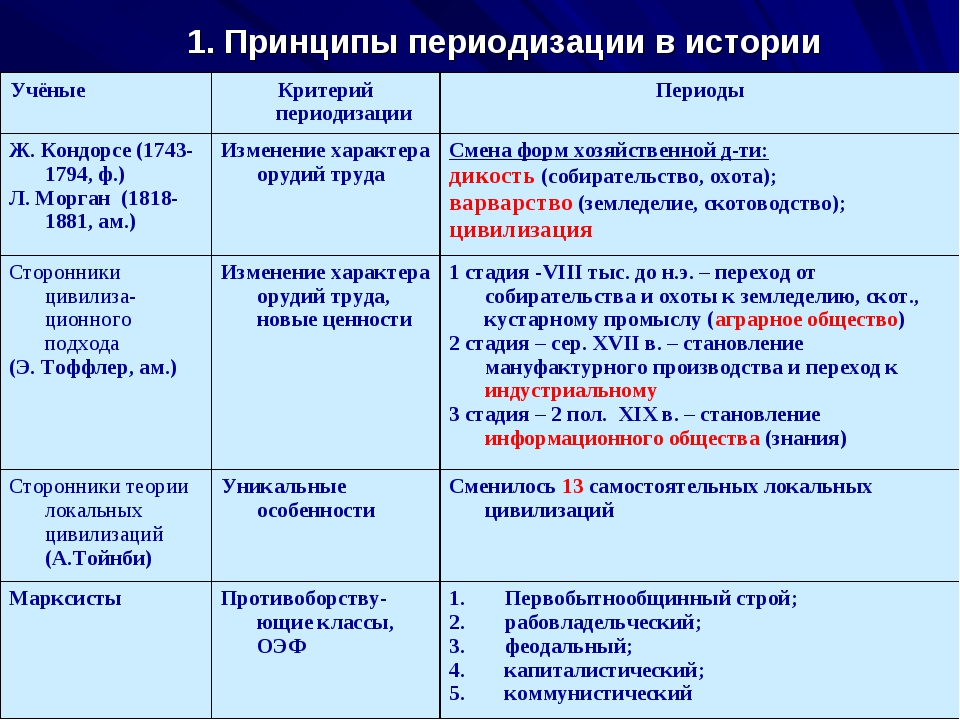 1. Принципы периодизации в истории Учёные Критерий периодизацииПериоды Ж. К...