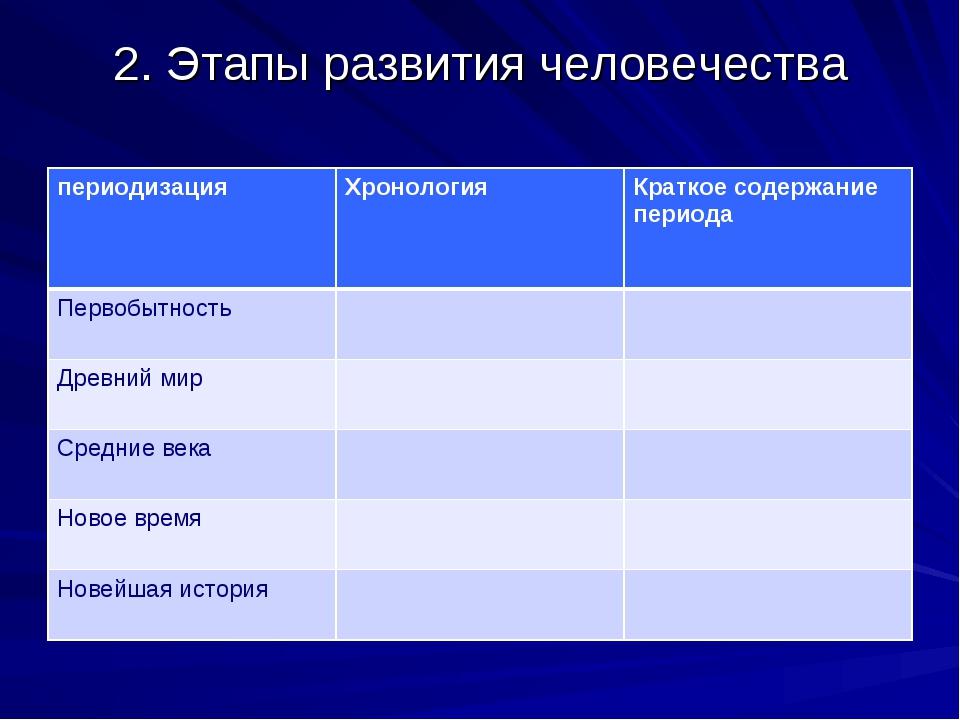 2. Этапы развития человечества периодизацияХронологияКраткое содержание пер...