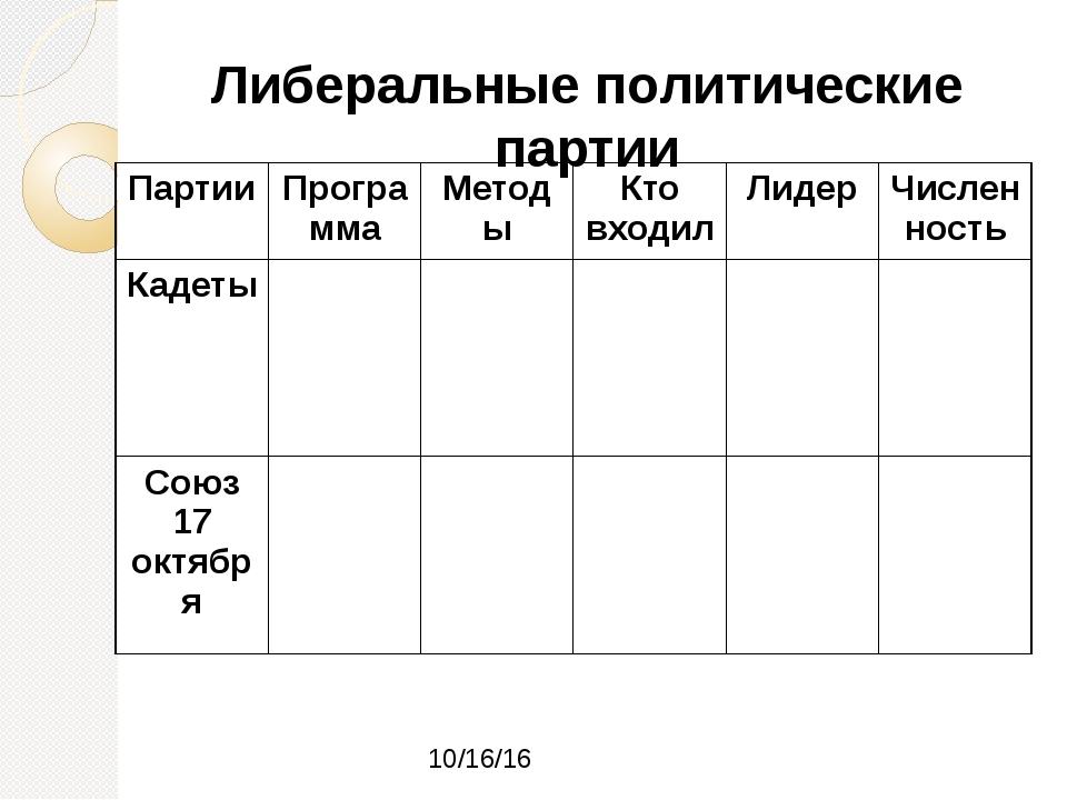 Либеральные политические партии Партии Программа Методы Кто входил Лидер Числ...
