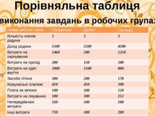 Порівняльна таблиця виконання завдань в робочих групах Назваробочої групи Лі