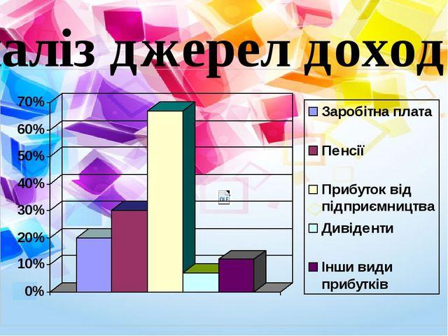 Аналіз джерел доходів