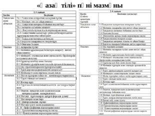 «Қазақ тілі» пәні мазмұны