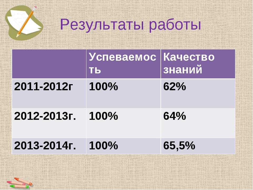 Результаты работы Успеваемость Качество знаний 2011-2012г100%62% 2012-201...