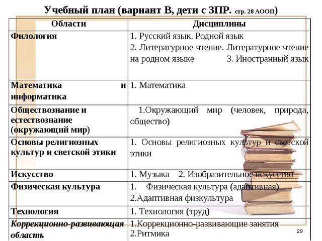 Учебный план (вариант В, дети с ЗПР. стр. 28 АООП) * ОбластиДисциплины Филол...