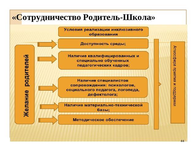 «Сотрудничество Родитель-Школа» *