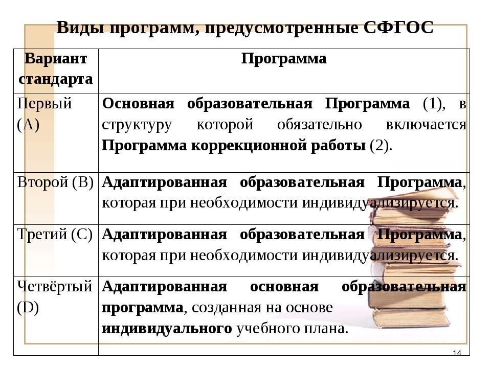 Виды программ, предусмотренные СФГОС * Вариант стандартаПрограмма Первый (А)...