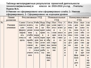 Таблица метапредметных результатов проектной деятельности технологии(мальчики