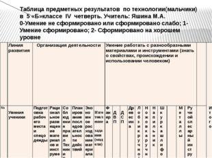 Таблица предметных результатов по технологии(мальчики) в 5 «Б»классе IV четве