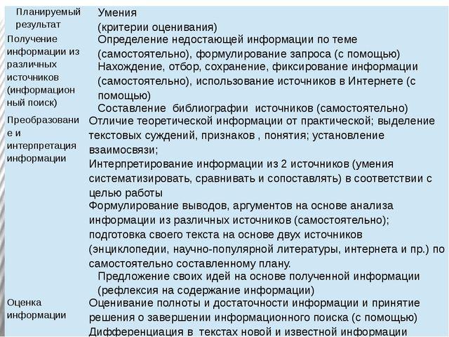 Планируемый результат Умения (критерииоценивания) Получение информации из раз...