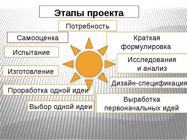 Этапы проекта Потребность Краткая формулировка задачи Исследования и анализ Д...