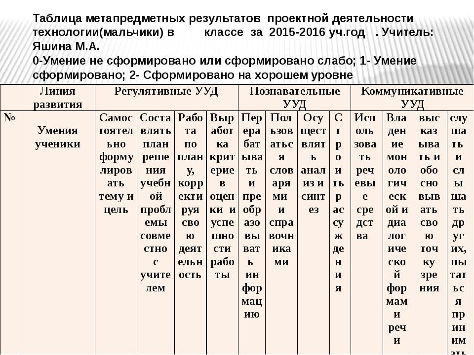 Таблица метапредметных результатов проектной деятельности технологии(мальчики...