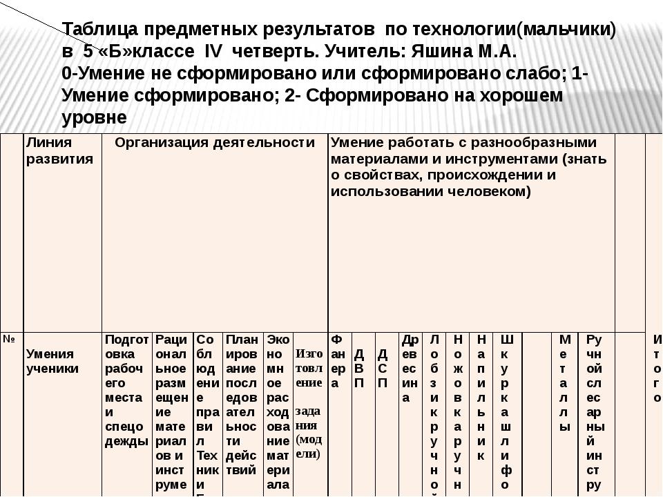 Таблица предметных результатов по технологии(мальчики) в 5 «Б»классе IV четве...