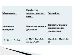 Математик Профессор математических наук Всезнайка Заполнить пропуски: