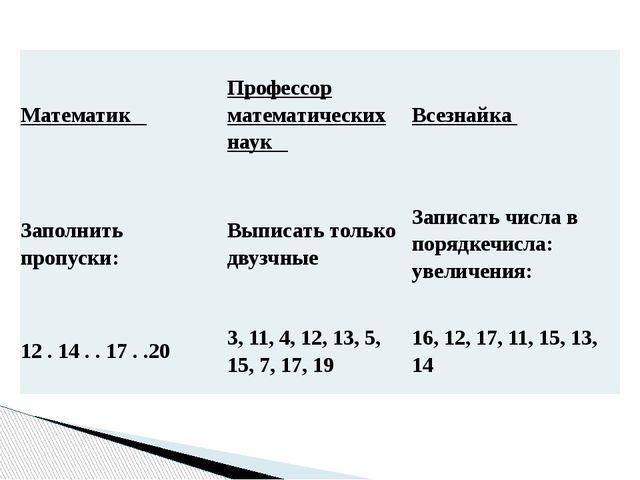 Математик Профессор математических наук Всезнайка Заполнить пропуски:...