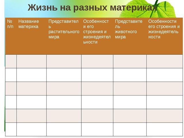 Жизнь на разных материках № п/п Название материка Представитель растительного...
