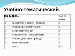 Учебно-тематический план №ТЕМАКол-во часов 1Знакомство с наукой - физикой