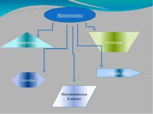 Алгебра Математика Теория чисел Геометрия Математический анализ Арифметика