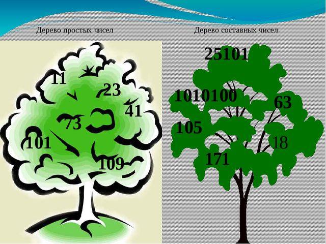 Дерево составных чисел Дерево простых чисел 11 23 41 73 101 109 25101 1010100...