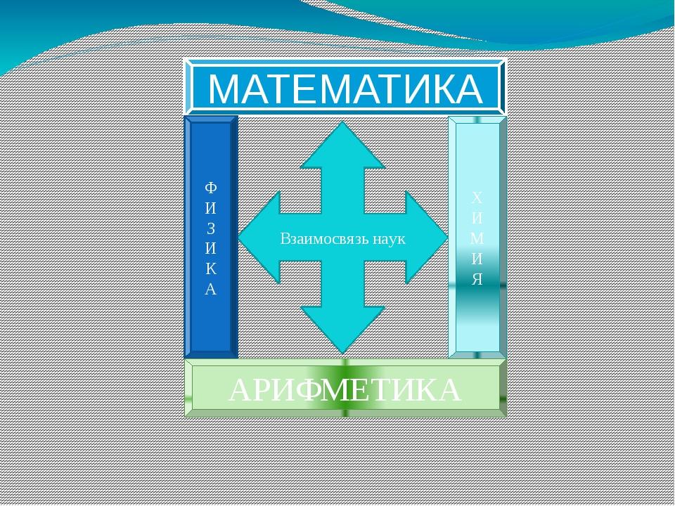 МАТЕМАТИКА Взаимосвязь наук Х И М И Я Ф И З И К А АРИФМЕТИКА