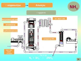 Өндірісте Алынуы Қолданылуы Азот пен Сутек қоспасы турбокомпрессор катализато