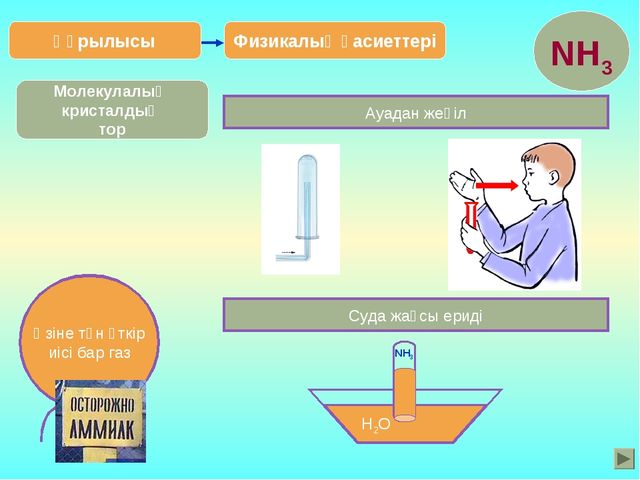 Физикалық қасиеттері Құрылысы Ауадан жеңіл Суда жақсы ериді H2O NH3 Молекулал...