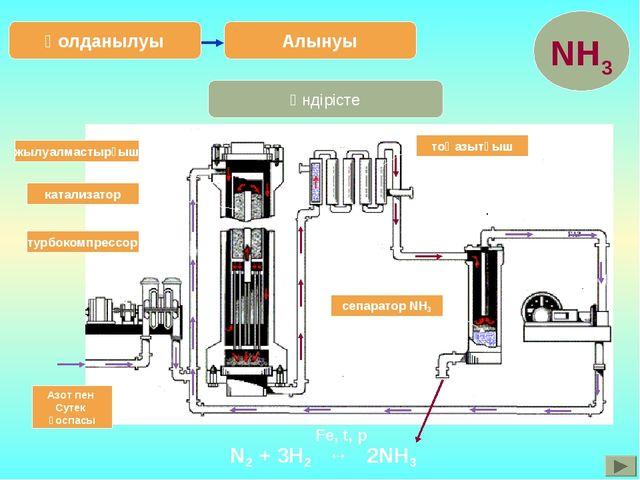 Өндірісте Алынуы Қолданылуы Азот пен Сутек қоспасы турбокомпрессор катализато...