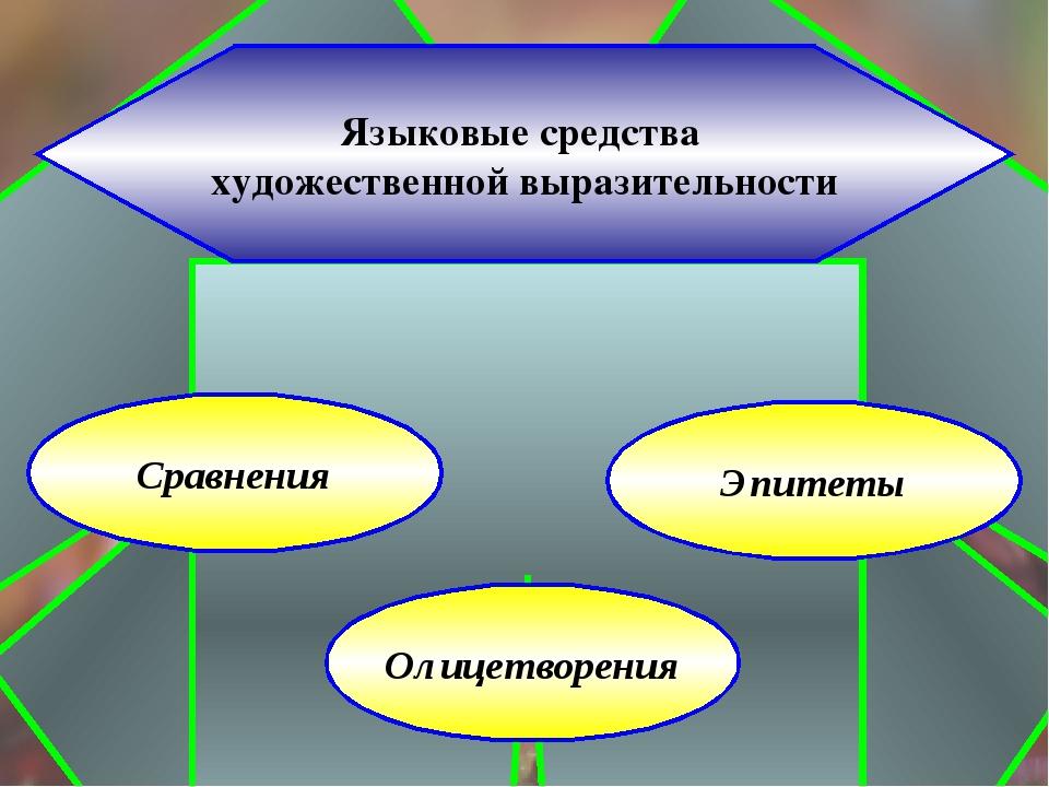 Языковые средства художественной выразительности Сравнения Олицетворения Эпи...