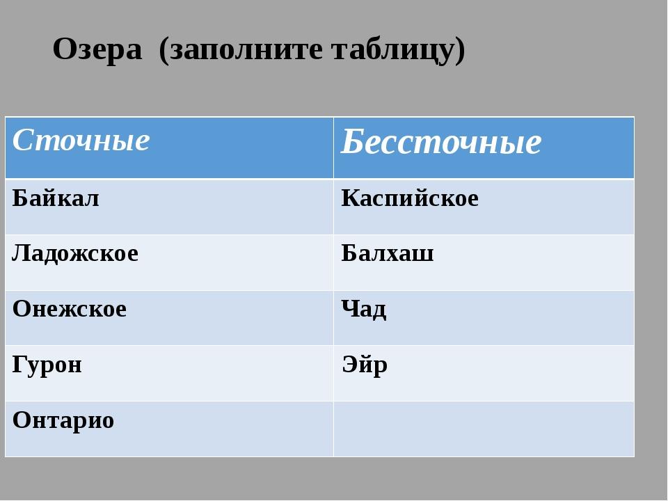 Озера (заполните таблицу) Сточные Бессточные Байкал Каспийское Ладожское Балх...