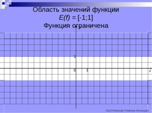 Область значений функции E(f) = [-1;1] Функция ограничена ПОСТРОЕНИЕ ГРАФИКА