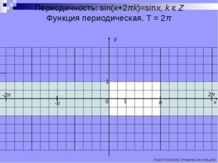 Периодичность: sin(x+2πk)=sinx, k є Z Функция периодическая. T = 2π ПОСТРОЕНИ