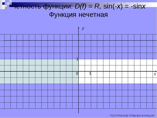 Четность функции: D(f) = R, sin(-x) = -sinx Функция нечетная ПОСТРОЕНИЕ ГРАФИ...