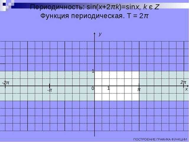 Периодичность: sin(x+2πk)=sinx, k є Z Функция периодическая. T = 2π ПОСТРОЕНИ...