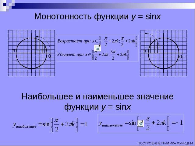 Монотонность функции y = sinx 0 π 0 π Наибольшее и наименьшее значение функци...