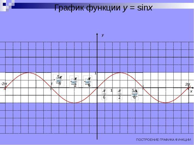 График функции y = sinx π 2π -π -2π ПОСТРОЕНИЕ ГРАФИКА ФУНКЦИИ x y 0 1 1