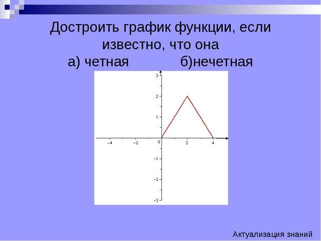Достроить график функции, если известно, что она а) четная б)нечетная Акту...
