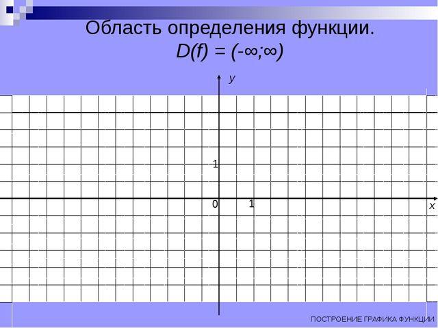 Область определения функции. D(f) = (-∞;∞) ПОСТРОЕНИЕ ГРАФИКА ФУНКЦИИ x y 0 1 1