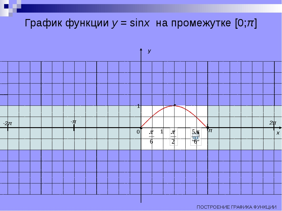 График функции y = sinx на промежутке [0;π] π 2π -π -2π ПОСТРОЕНИЕ ГРАФИКА ФУ...