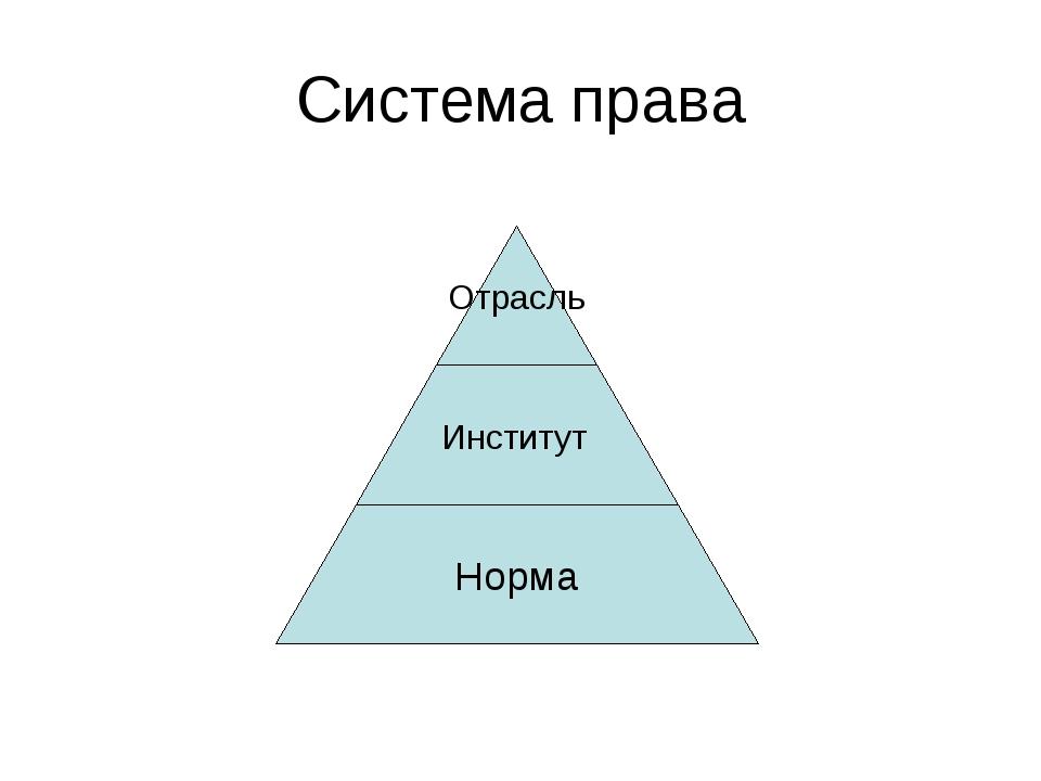 Система права