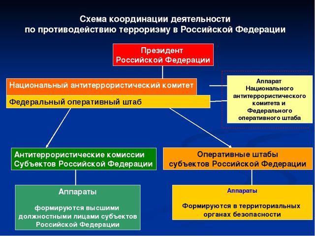 Схема координации деятельности по противодействию терроризму в Российской Фед...